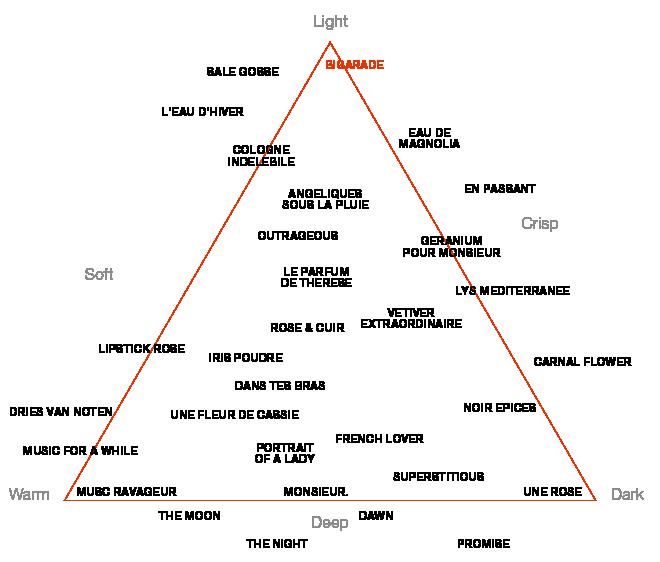 Perfume Map